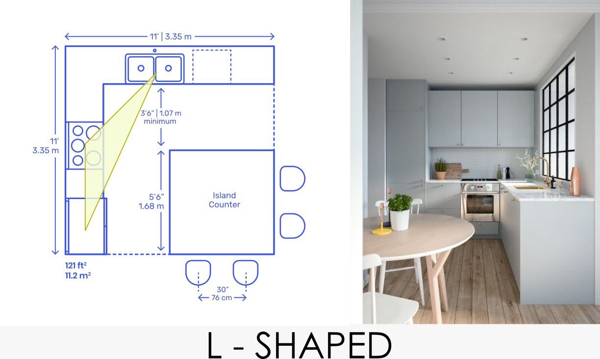 The Golden triangle thumb rule for your kitchen layout. – The ...